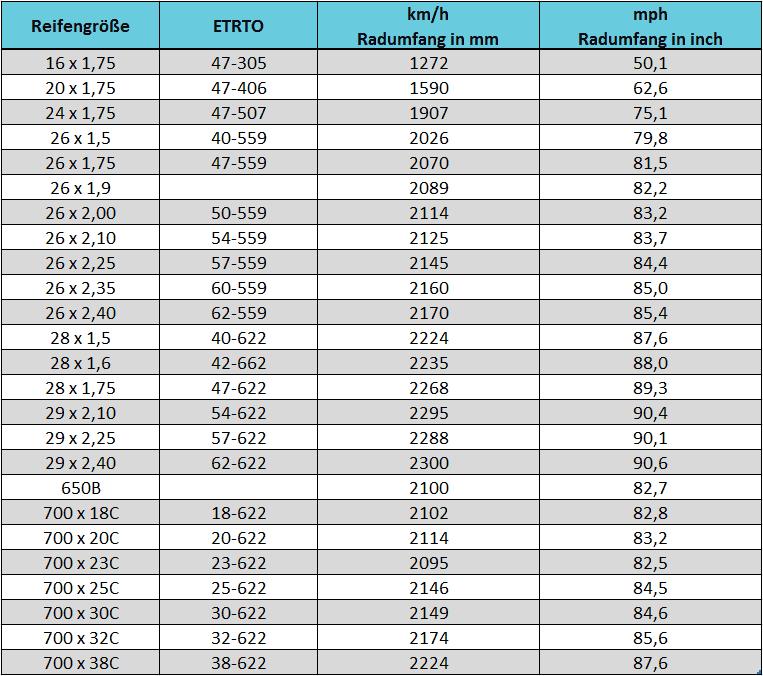 Fahrradcomputer Radumfang Tabelle