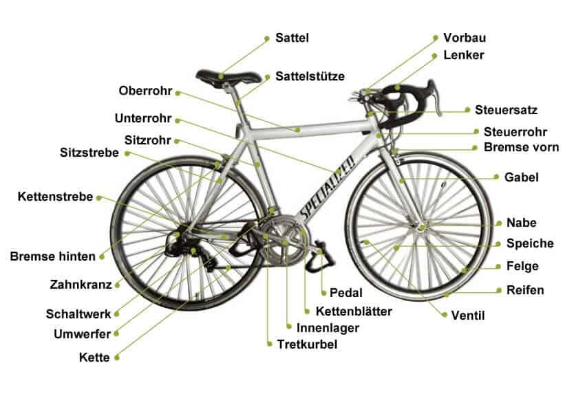 Fahrrad Teilen Namen